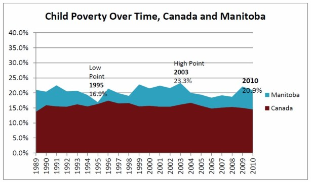 Child Poverty in Manitoba and Canada